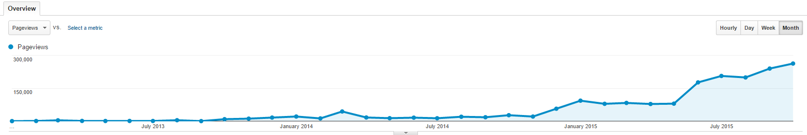 Google Analytics through Oct 2015