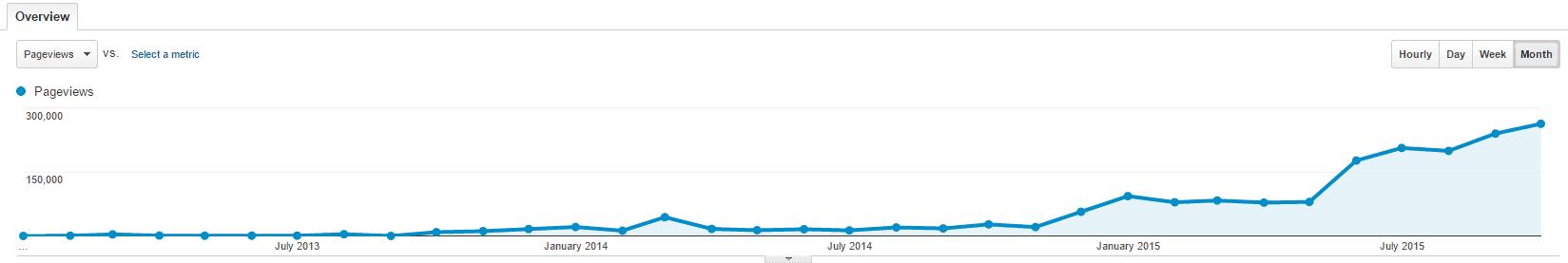 Google Analytics through Oct 2015