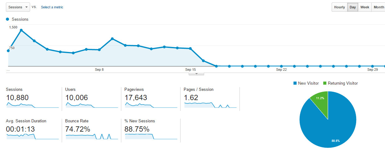 September 2014 Google Analytics