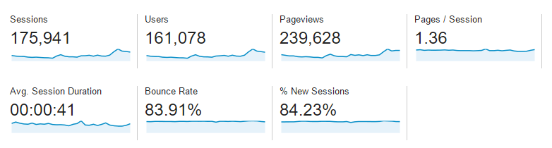 September 2015 Google Analytics