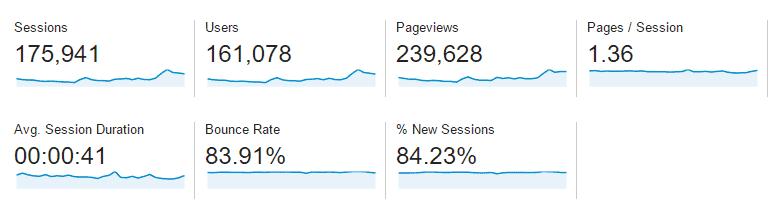 September 2015 Google Analytics